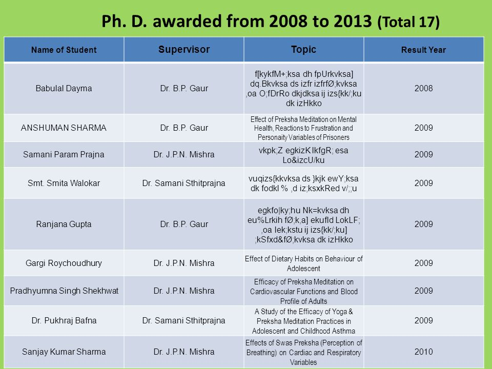Ph. D. awarded from 2008 to 2013 (Total 17)