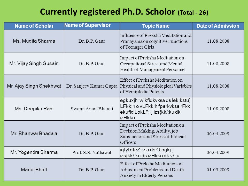 Currently registered Ph.D. Scholor (Total - 26)