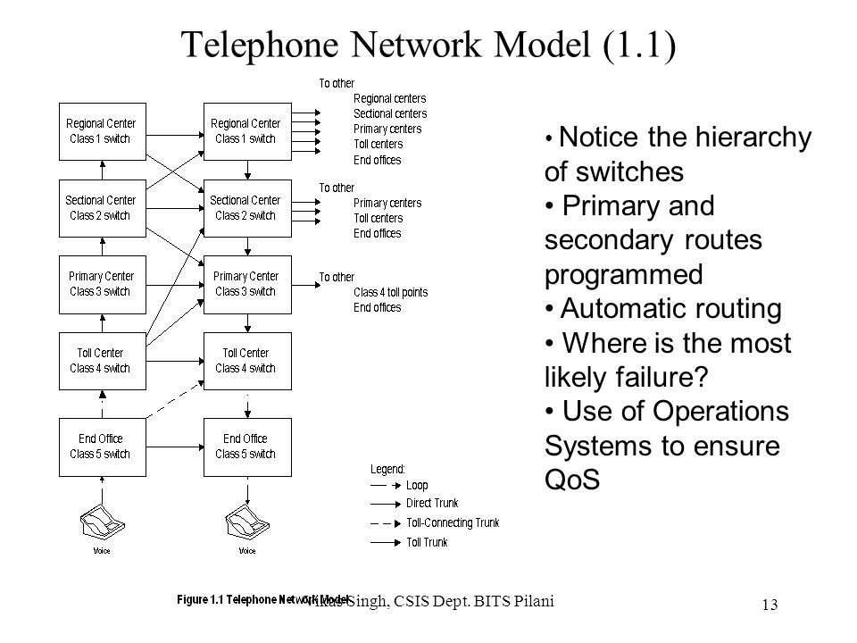 Telephone Network Model (1.1)