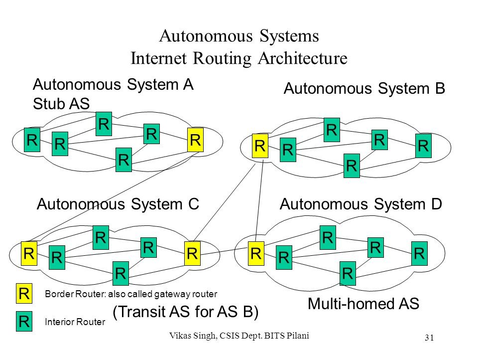 Autonomous Systems Internet Routing Architecture