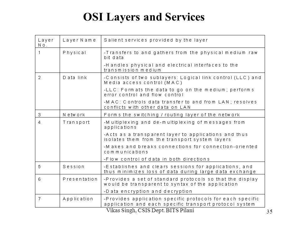 OSI Layers and Services