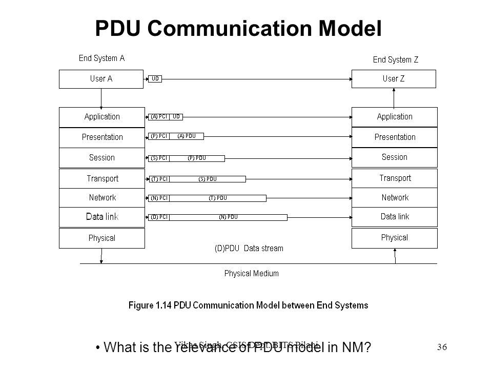 PDU Communication Model