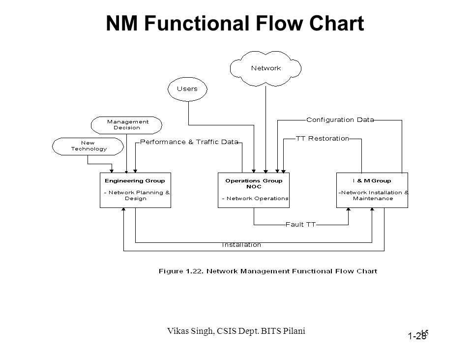NM Functional Flow Chart