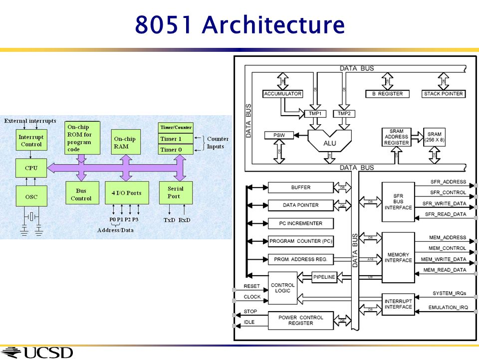 Diagram of program status word images how to guide and for Architecture 8051