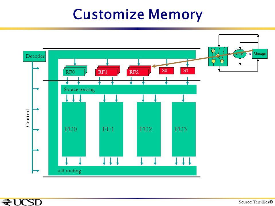 Customize Memory FU0 FU1 FU2 FU3 Decoder RF0 RF1 RF2 S0 S1
