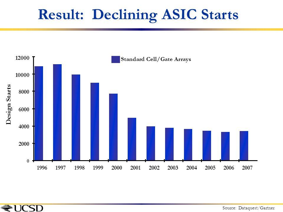 Result: Declining ASIC Starts