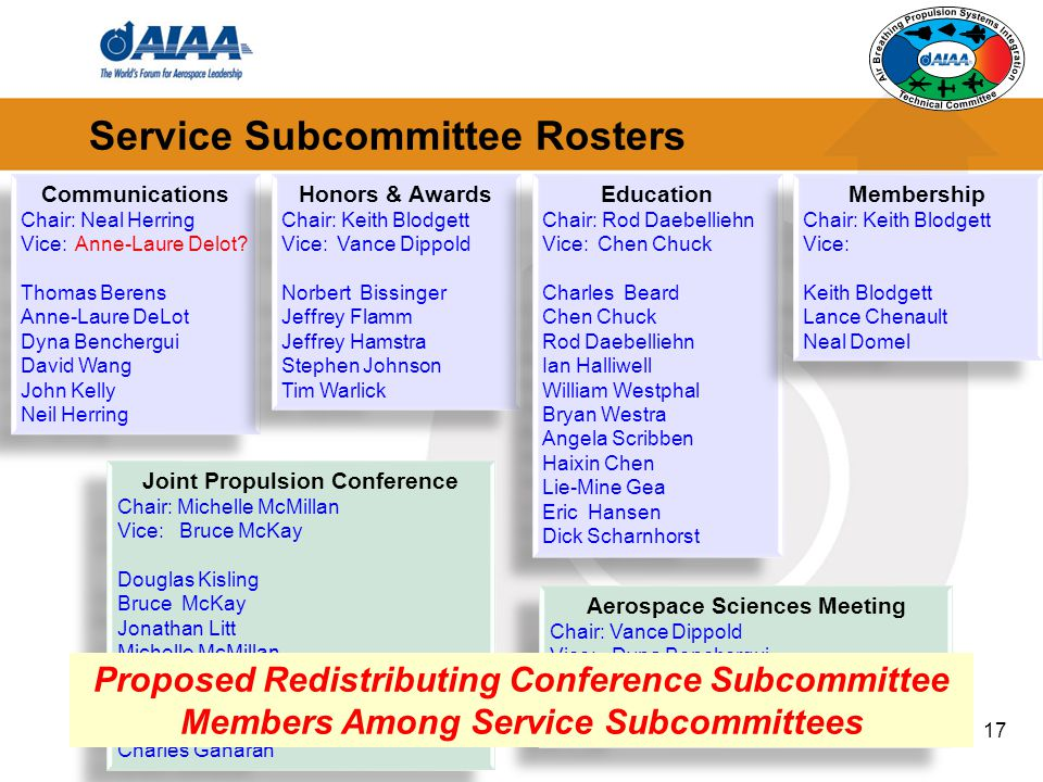 Service Subcommittee Rosters