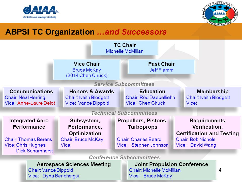 ABPSI TC Organization …and Successors