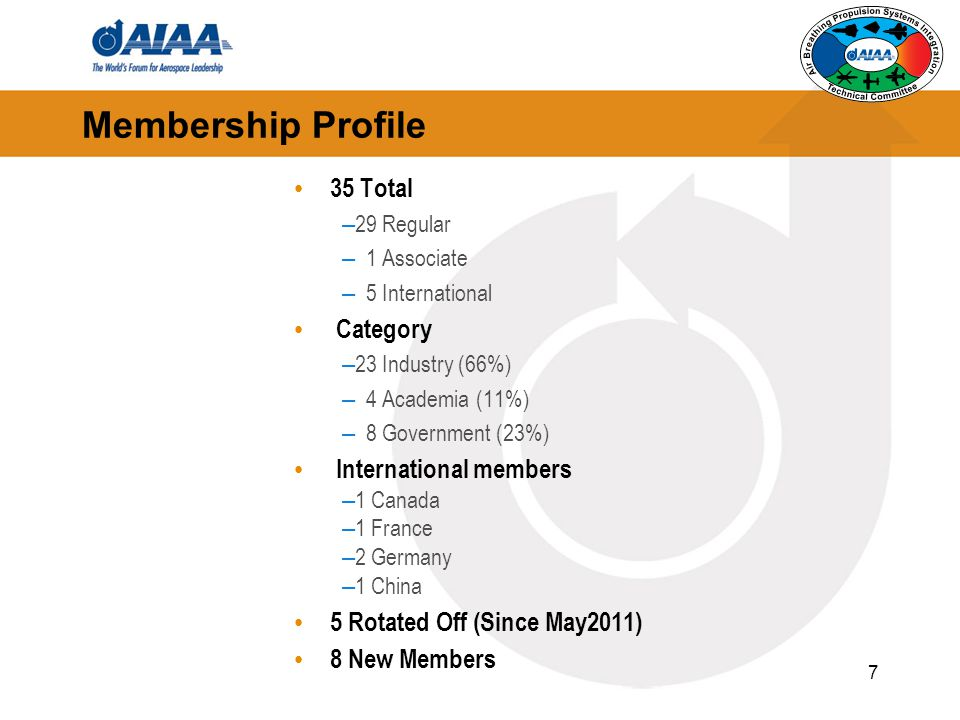 Membership Profile 35 Total Category International members