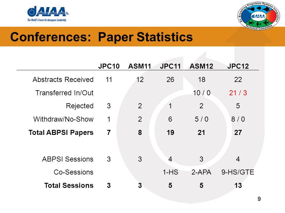 Conferences: Paper Statistics