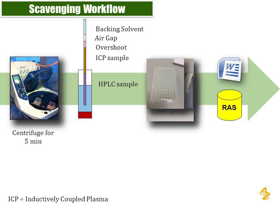Scavenging Workflow Backing Solvent Air Gap Overshoot ICP sample