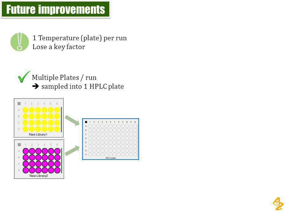 Future improvements 1 Temperature (plate) per run Lose a key factor