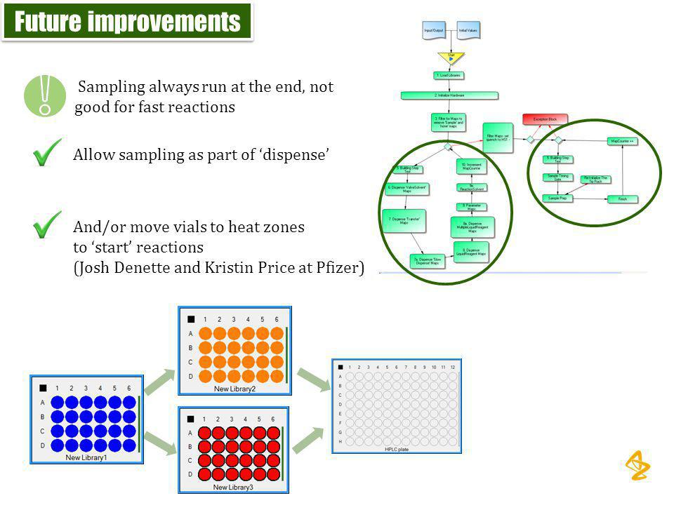 Future improvements Sampling always run at the end, not good for fast reactions. Allow sampling as part of 'dispense'