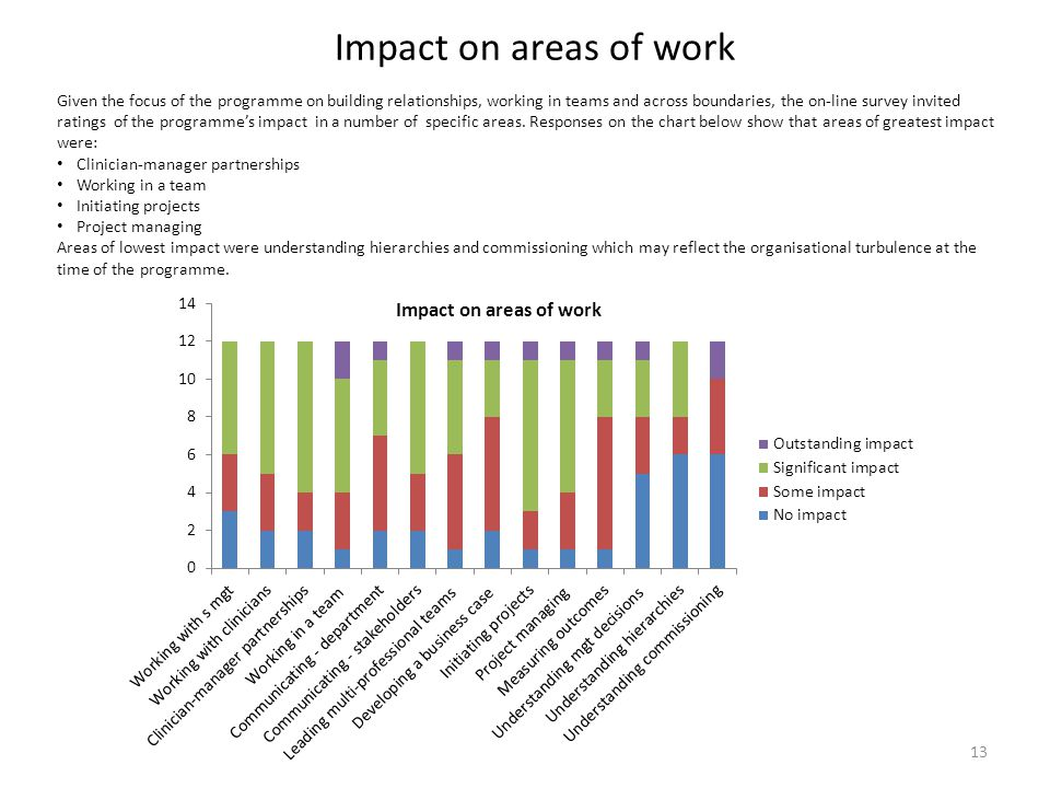 Impact on areas of work
