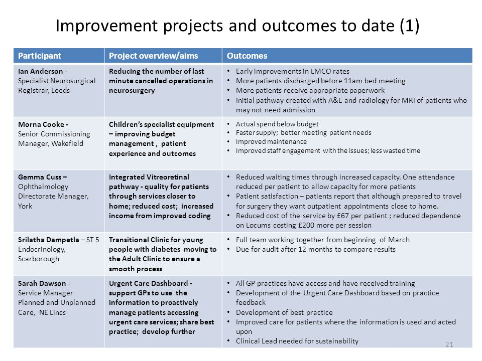 Improvement projects and outcomes to date (1)