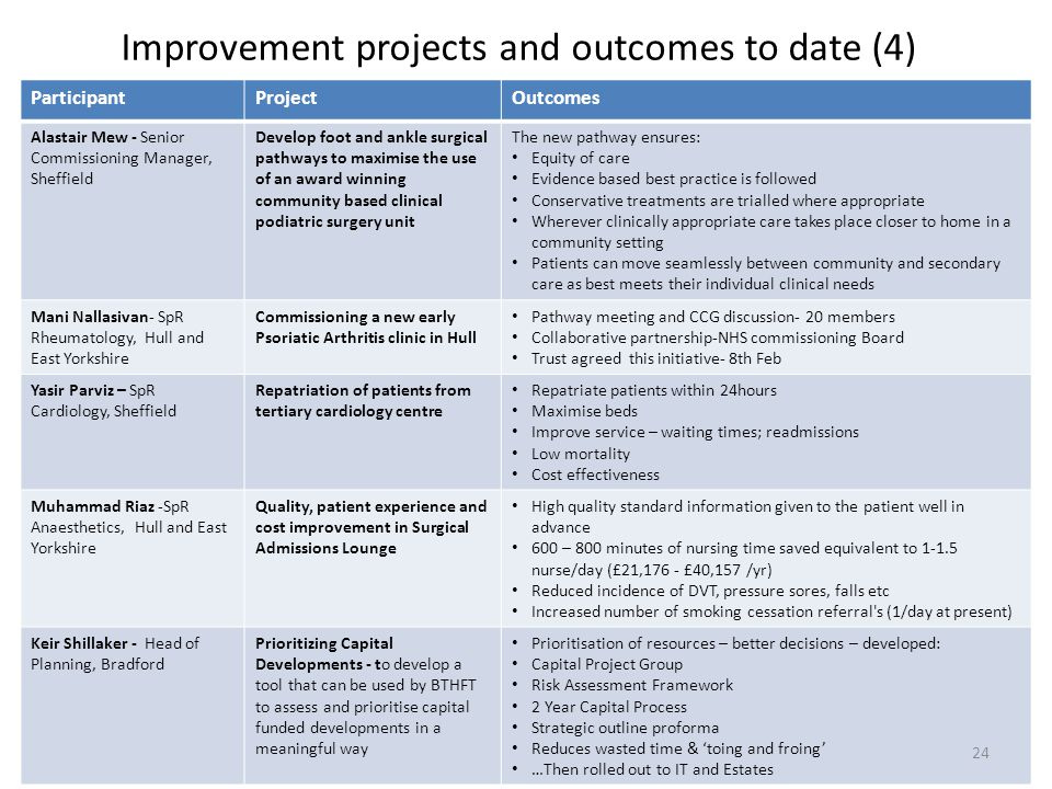 Improvement projects and outcomes to date (4)