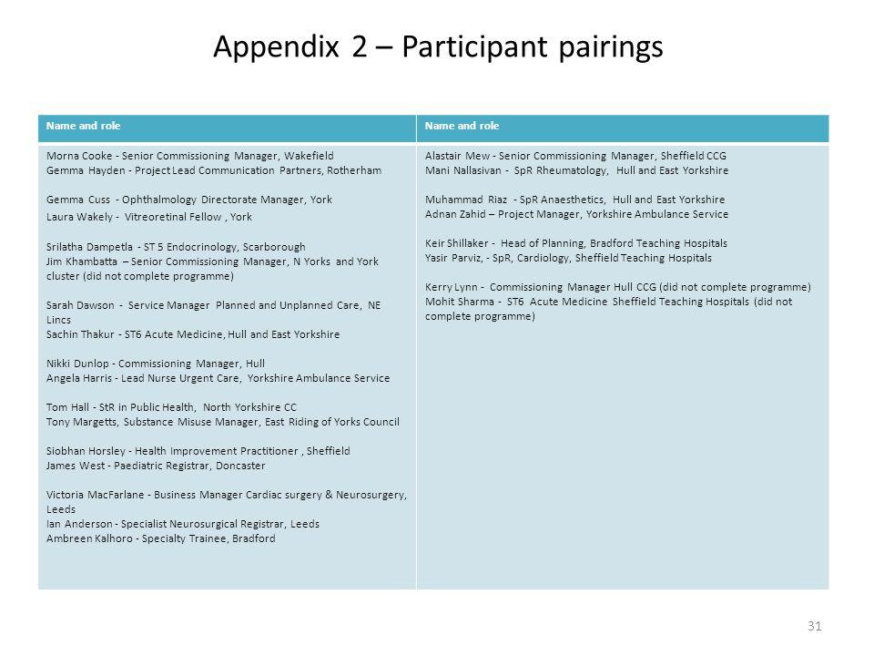 Appendix 2 – Participant pairings