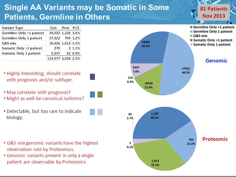 Single AA Variants may be Somatic in Some Patients, Germline in Others