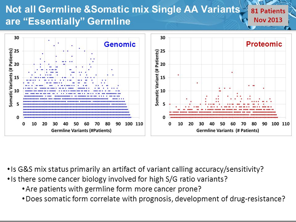 Not all Germline &Somatic mix Single AA Variants are Essentially Germline