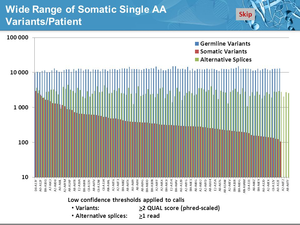 Wide Range of Somatic Single AA Variants/Patient