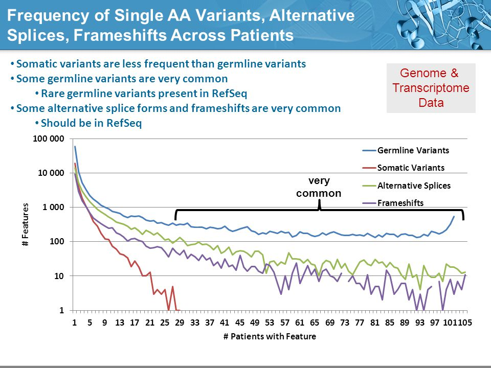 Frequency of Single AA Variants, Alternative Splices, Frameshifts Across Patients