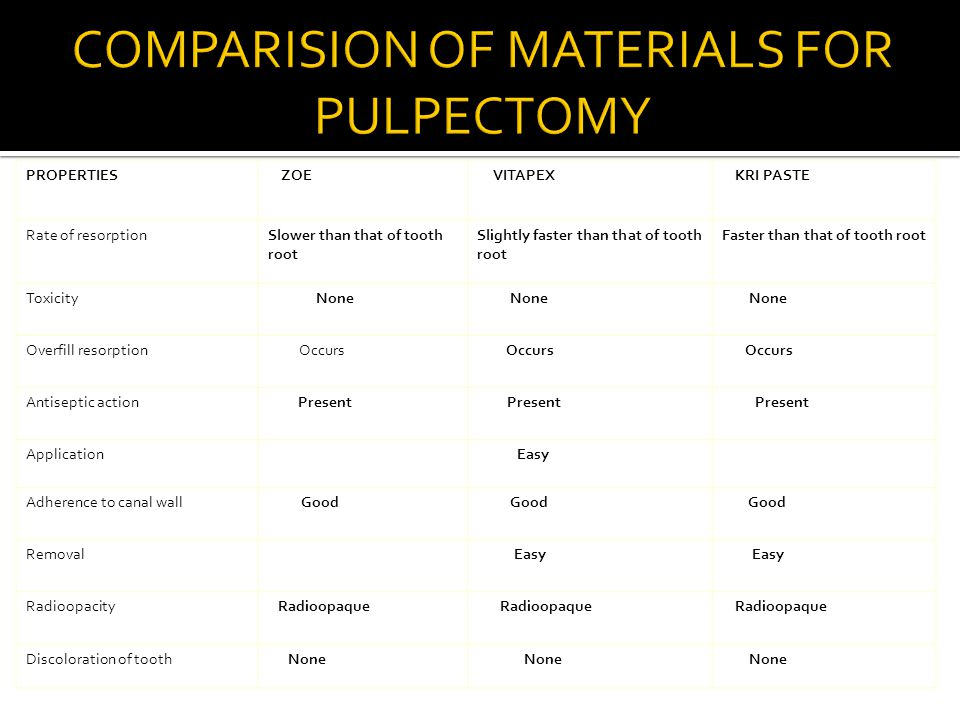 COMPARISION OF MATERIALS FOR PULPECTOMY