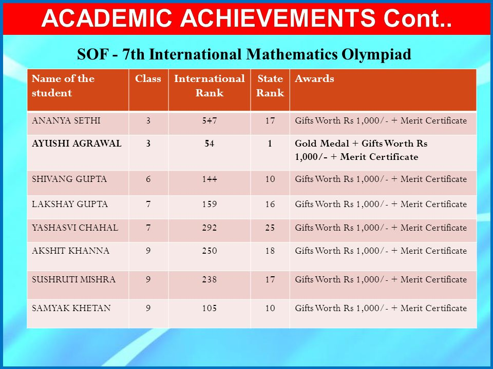 ACADEMIC ACHIEVEMENTS Cont..