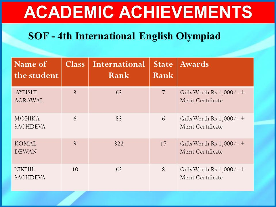 ACADEMIC ACHIEVEMENTS