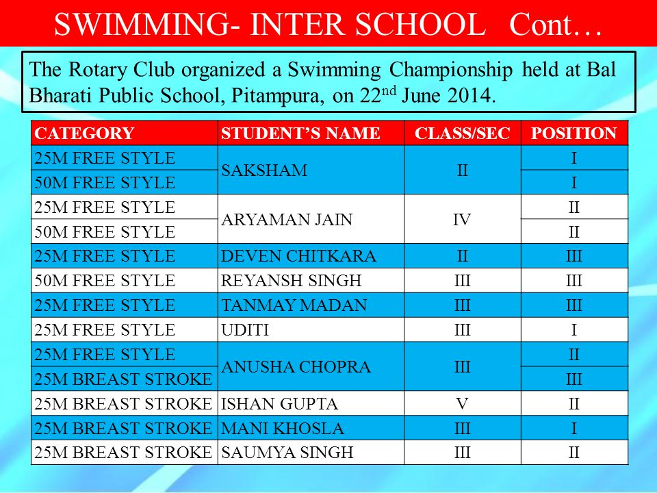 SWIMMING- INTER SCHOOL Cont…
