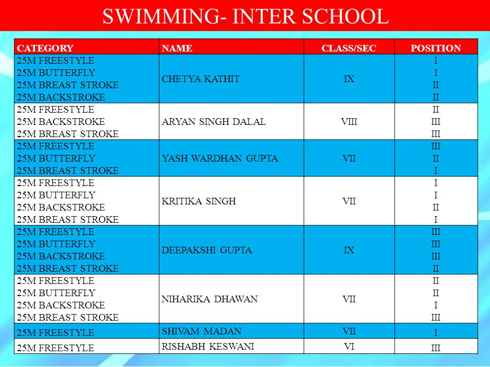 SWIMMING- INTER SCHOOL