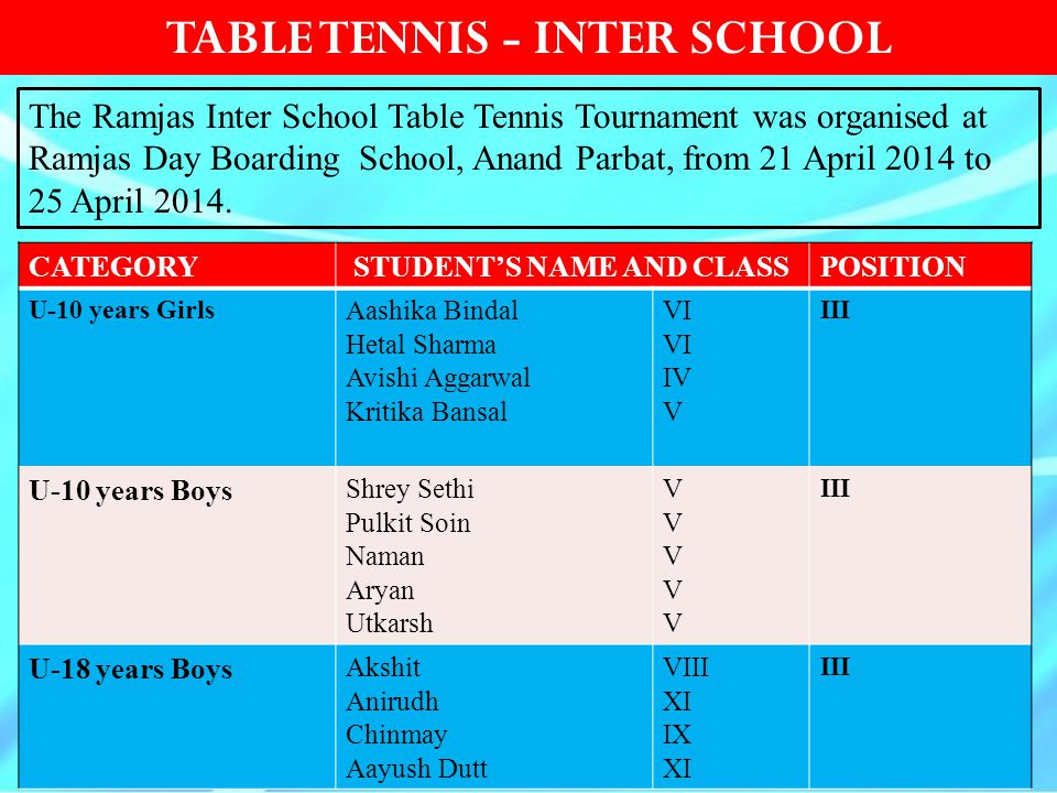 TABLE TENNIS - INTER SCHOOL STUDENT'S NAME AND CLASS