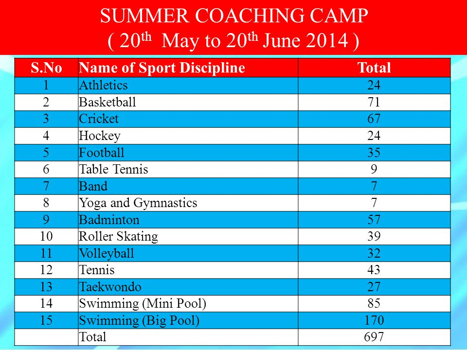 SUMMER COACHING CAMP ( 20th May to 20th June 2014 ) S.No