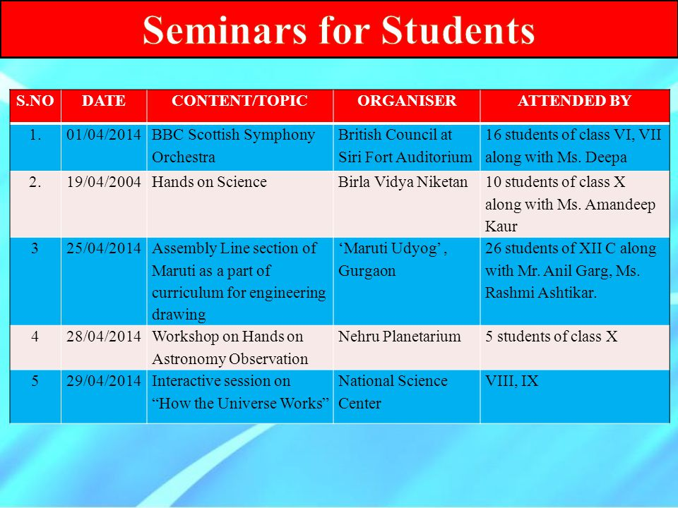Seminars for Students S.NO DATE CONTENT/TOPIC ORGANISER ATTENDED BY 1.