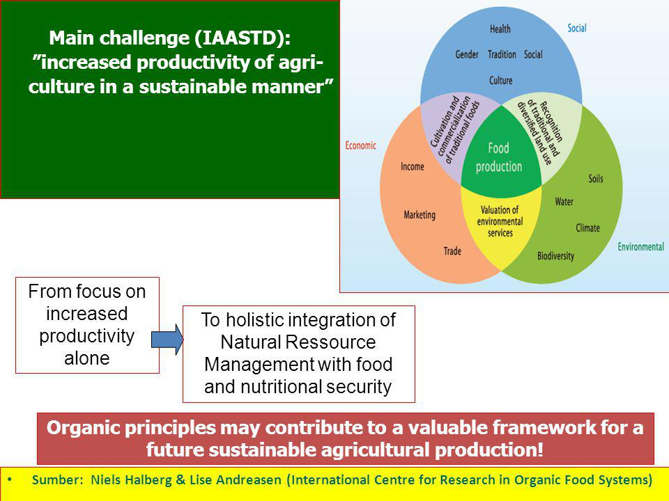 Main challenge (IAASTD): increased productivity of agri-