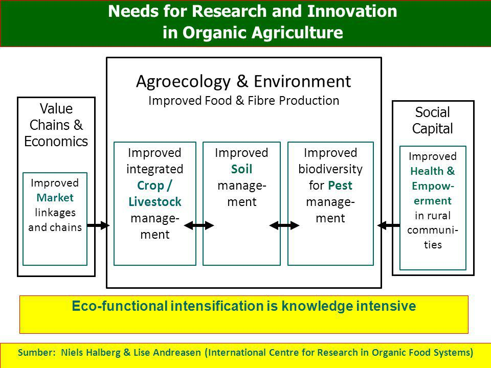 Agroecology & Environment