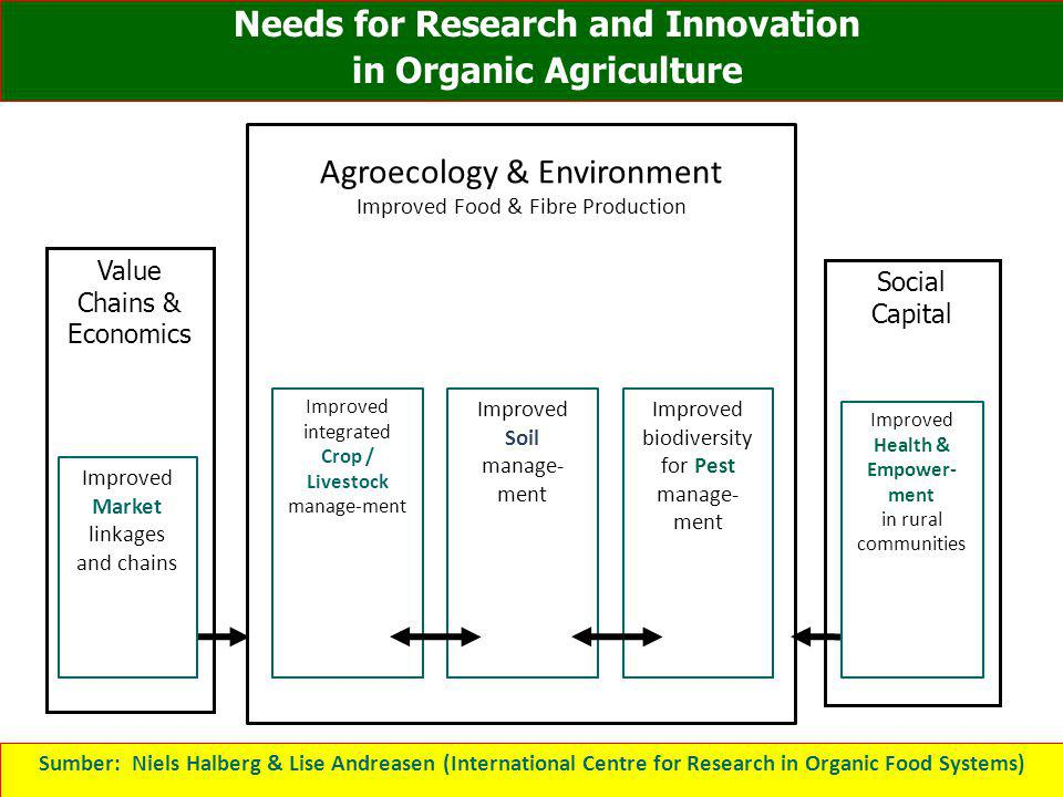 Needs for Research and Innovation in Organic Agriculture
