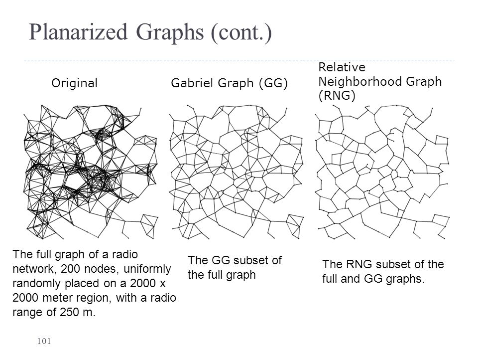 Planarized Graphs (cont.)