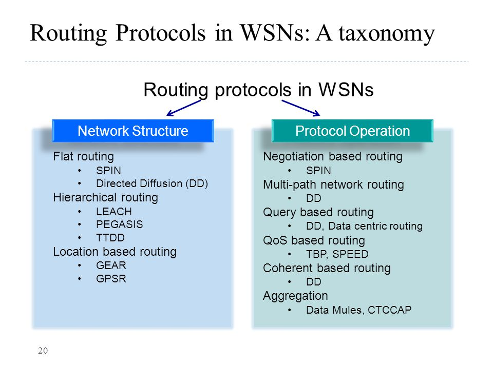 Routing Protocols in WSNs: A taxonomy