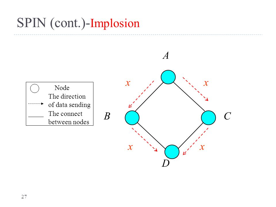 SPIN (cont.)-Implosion