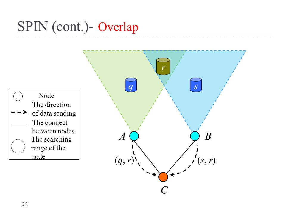 SPIN (cont.)- Overlap A B C r q s (q, r) (s, r) Node
