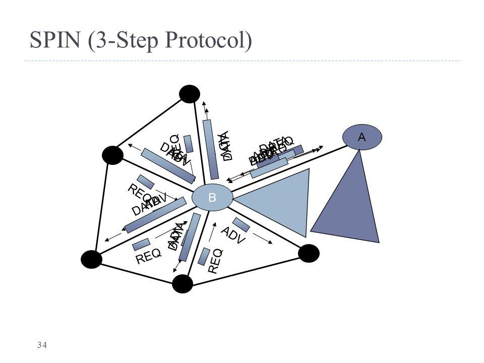 SPIN (3-Step Protocol) DATA ADV A REQ DATA ADV REQ B