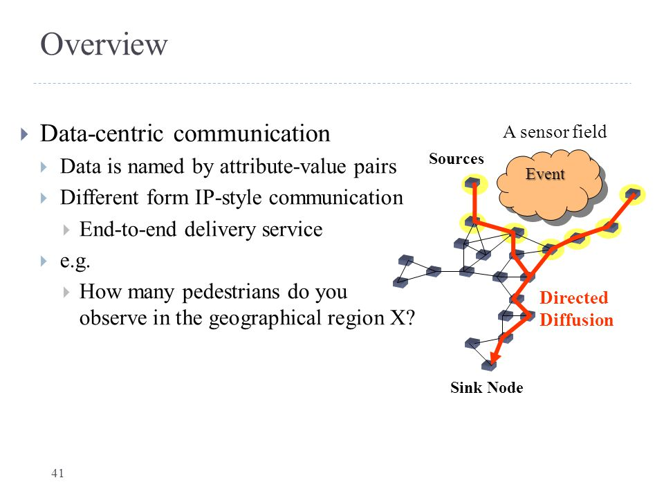 Overview Data-centric communication