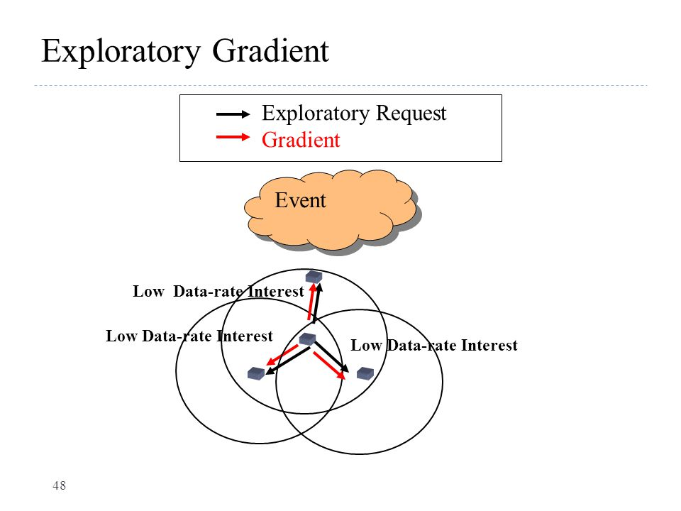 Exploratory Gradient Exploratory Request Gradient Event