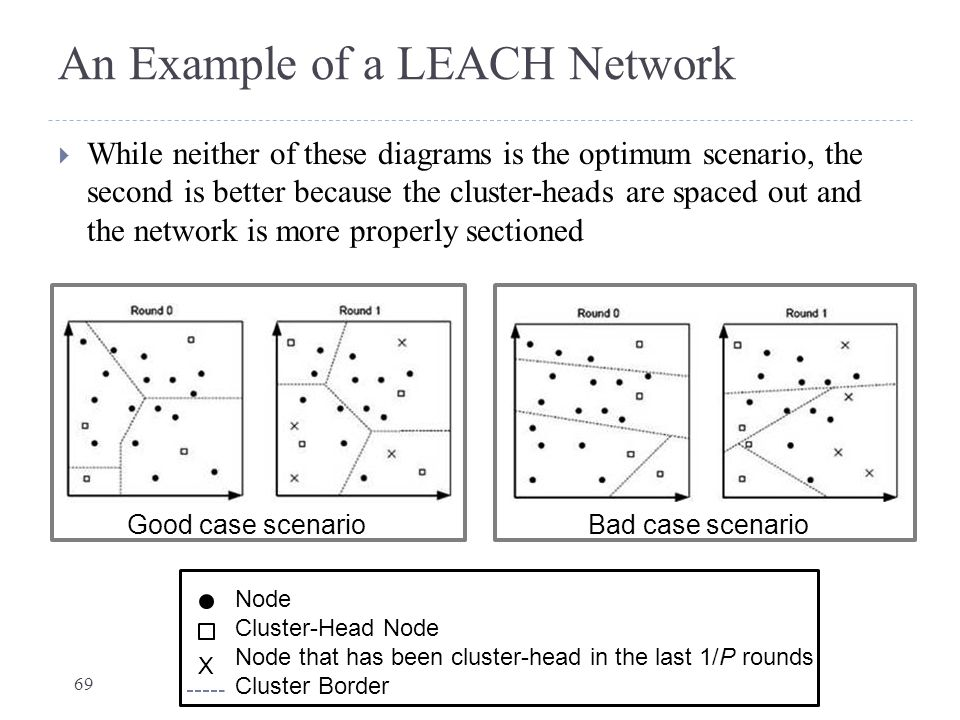 An Example of a LEACH Network