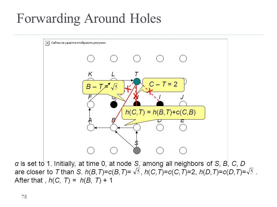 Forwarding Around Holes