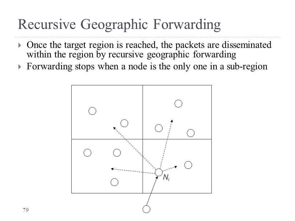 Recursive Geographic Forwarding