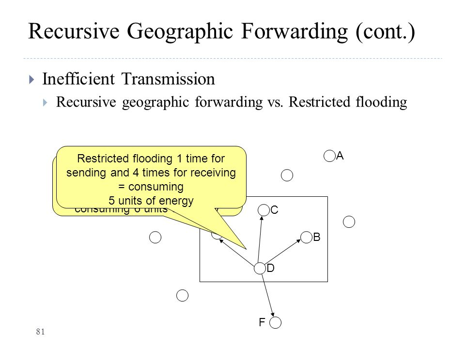 Recursive Geographic Forwarding (cont.)