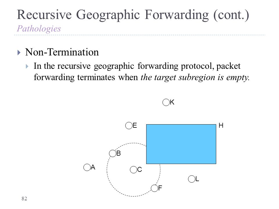 Recursive Geographic Forwarding (cont.) Pathologies