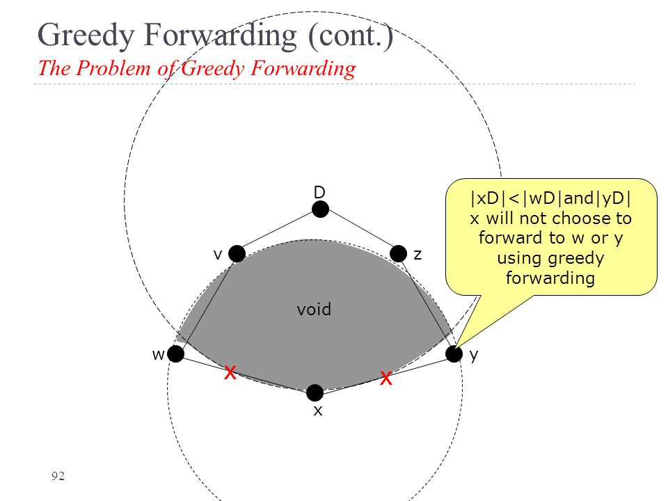 Greedy Forwarding (cont.) The Problem of Greedy Forwarding