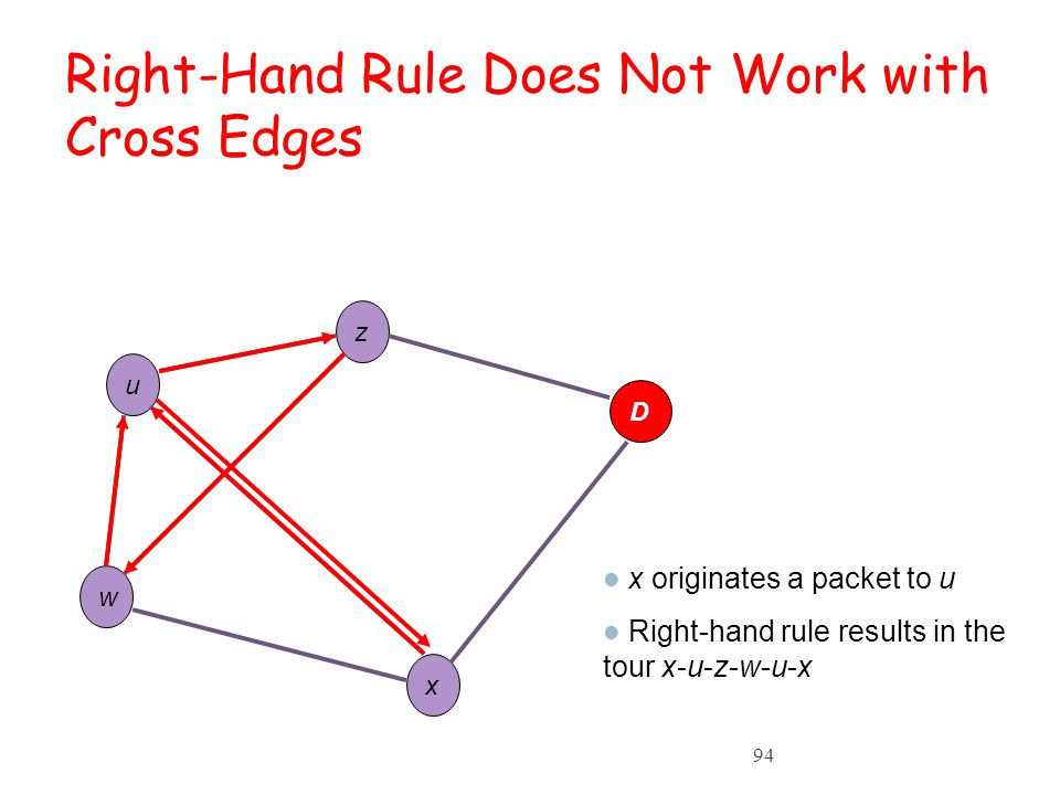 Right-Hand Rule Does Not Work with Cross Edges